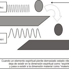 Diferencia entre Dimensiones físicas y Dimensiones Vibracionales